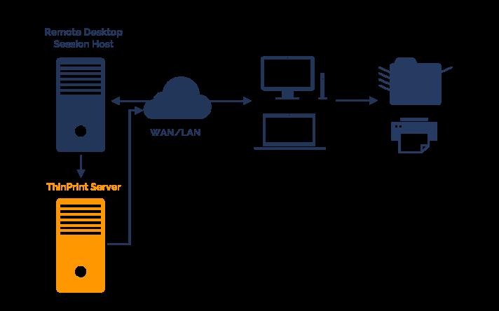 Remote_Desktop_Printing_Printserver